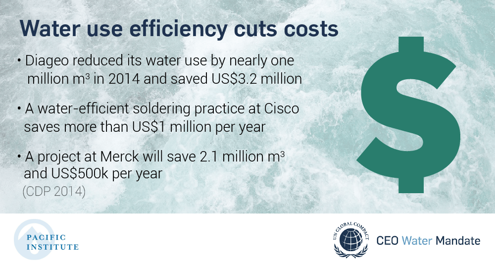 Water use efficiency cuts costs